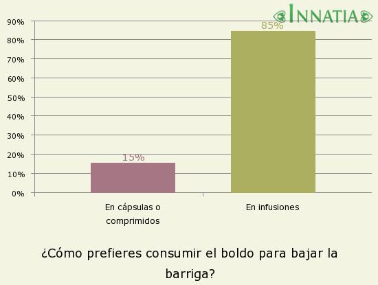 Gráfico de la encuesta: ¿Cómo prefieres consumir el boldo para bajar la barriga?