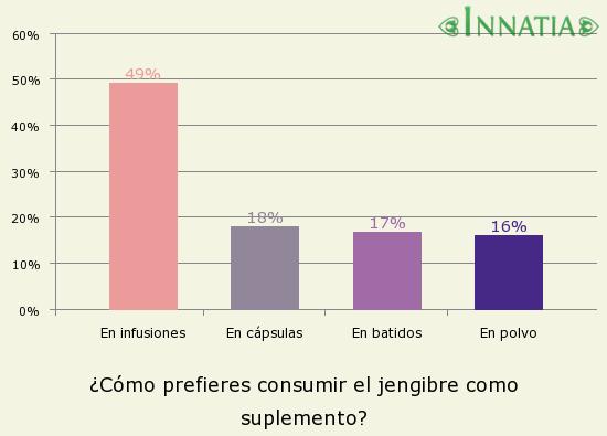 Gráfico de la encuesta: ¿Cómo prefieres consumir el jengibre como suplemento?