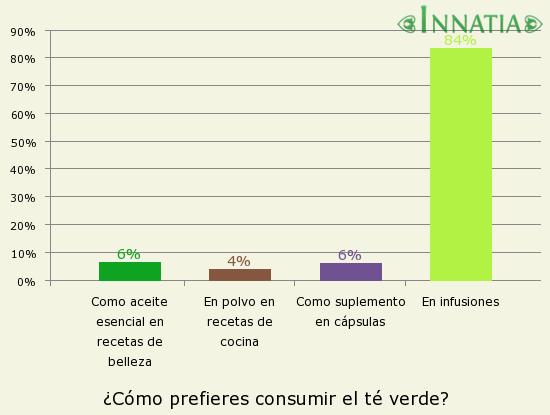 Gráfico de la encuesta: ¿Cómo prefieres consumir el té verde?