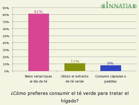 Gráfico de la encuesta: ¿Cómo prefieres consumir el té verde para tratar el hígado?