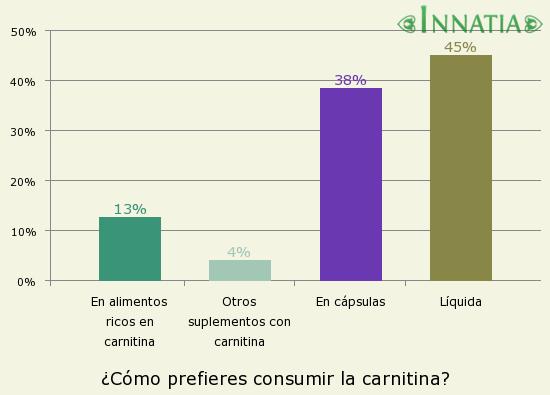 Se puede tomar l carnitina y metformina - CanadaDrugs