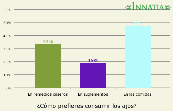 Gráfico de la encuesta: ¿Cómo prefieres consumir los ajos?