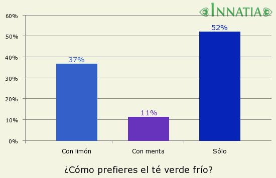 Gráfico de la encuesta: ¿Cómo prefieres el té verde frío?