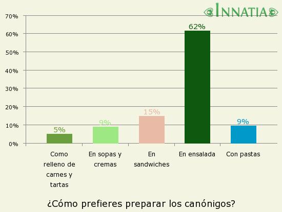 Gráfico de la encuesta: ¿Cómo prefieres preparar los canónigos?