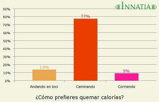 Gráfico de la encuesta: ¿Cómo prefieres quemar calorías?