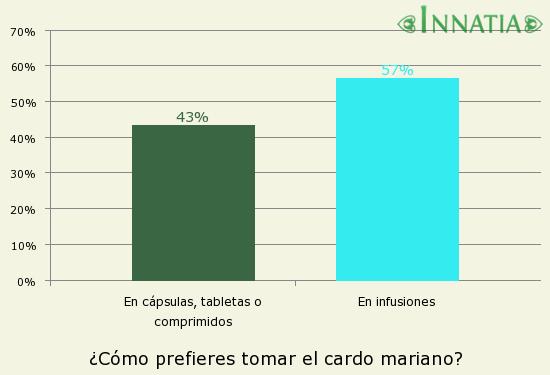 Gráfico de la encuesta: ¿Cómo prefieres tomar el cardo mariano?