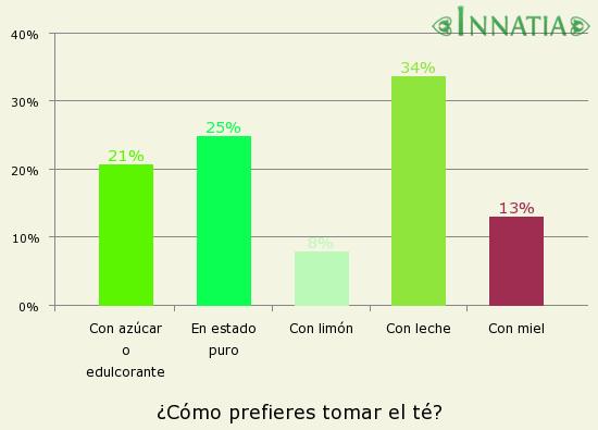 Gráfico de la encuesta: ¿Cómo prefieres tomar el té?