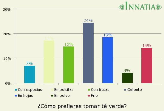 Gráfico de la encuesta: ¿Cómo prefieres tomar té verde?