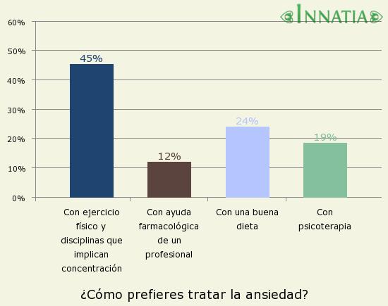 Gráfico de la encuesta: ¿Cómo prefieres tratar la ansiedad?