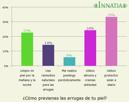 Gráfico de la encuesta: ¿Cómo previenes las arrugas de tu piel?