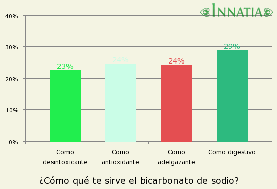 Gráfico de la encuesta: ¿Cómo qué te sirve el bicarbonato de sodio?