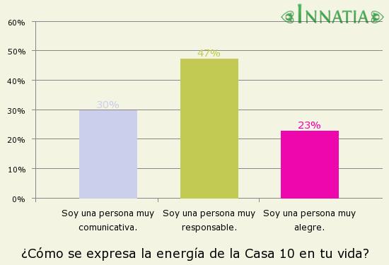 Gráfico de la encuesta: ¿Cómo se expresa la energía de la Casa 10 en tu vida?