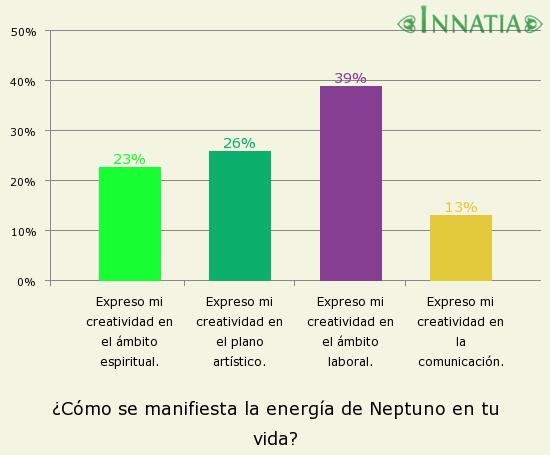 Gráfico de la encuesta: ¿Cómo se manifiesta la energía de Neptuno en tu vida?