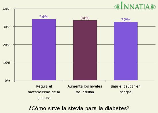 Gráfico de la encuesta: ¿Cómo sirve la stevia para la diabetes?