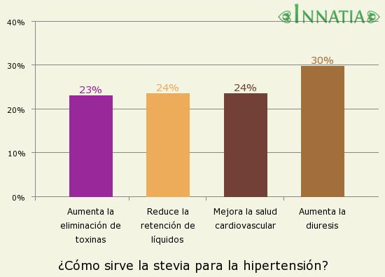 Gráfico de la encuesta: ¿Cómo sirve la stevia para la hipertensión?