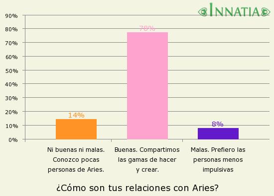 Gráfico de la encuesta: ¿Cómo son tus relaciones con Aries?