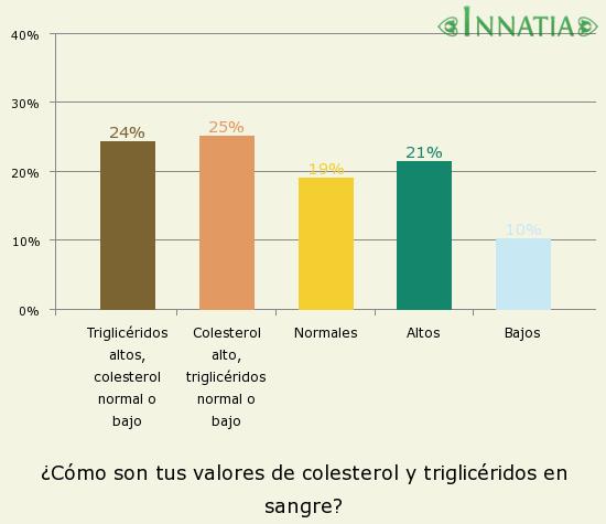 Gráfico de la encuesta: ¿Cómo son tus valores de colesterol y triglicéridos en sangre?