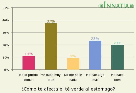 Gráfico de la encuesta: ¿Cómo te afecta el té verde al estómago?