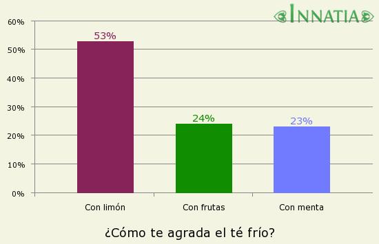 Gráfico de la encuesta: ¿Cómo te agrada el té frío?