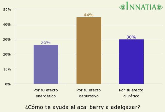 Gráfico de la encuesta: ¿Cómo te ayuda el acai berry a adelgazar?