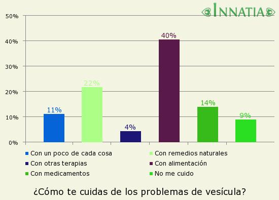 Gráfico de la encuesta: ¿Cómo te cuidas de los problemas de vesícula?