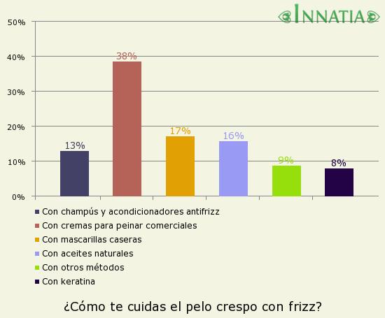 Gráfico de la encuesta: ¿Cómo te cuidas el pelo crespo con frizz?