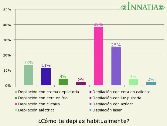 Gráfico de la encuesta: ¿Cómo te depilas habitualmente?