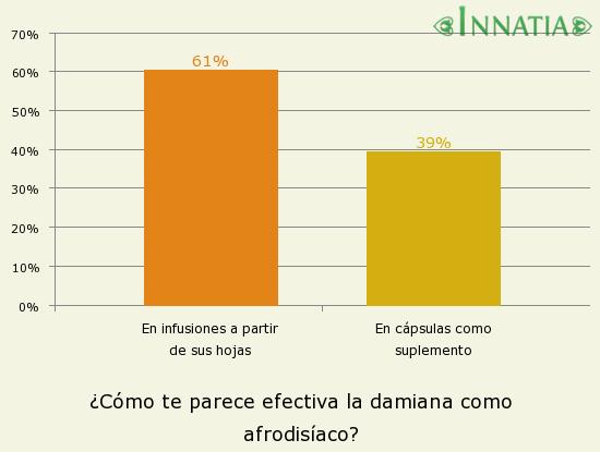 Gráfico de la encuesta: ¿Cómo te parece efectiva la damiana como afrodisíaco?