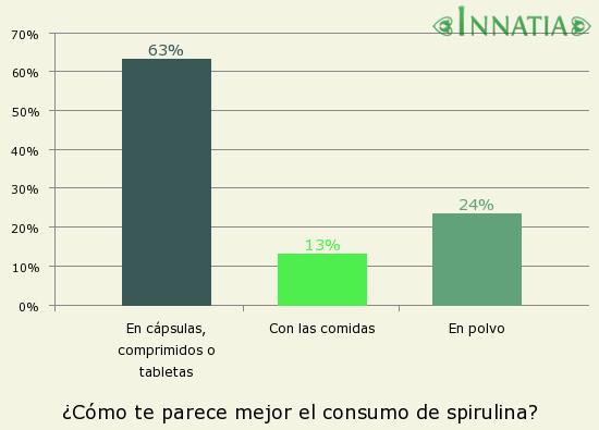 Gráfico de la encuesta: ¿Cómo te parece mejor el consumo de spirulina?