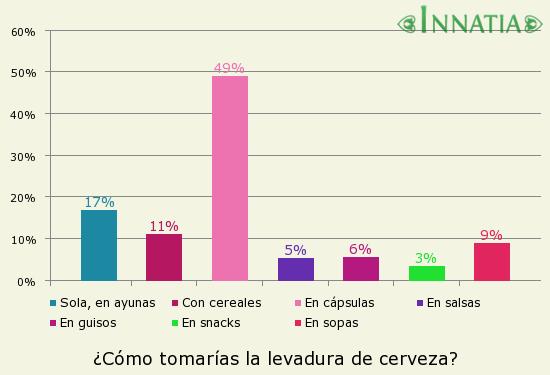 Gráfico de la encuesta: ¿Cómo tomarías la levadura de cerveza?