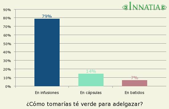 Gráfico de la encuesta: ¿Cómo tomarías té verde para adelgazar?