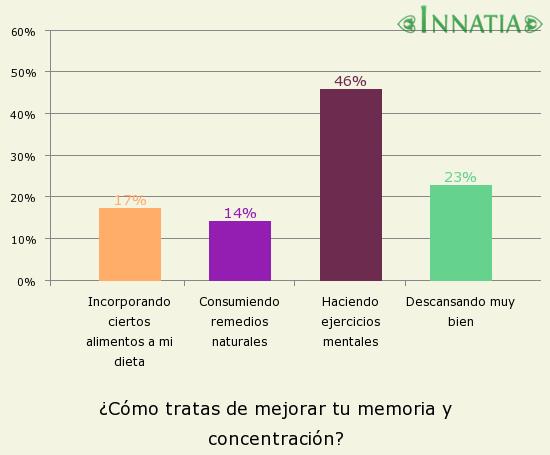 Gráfico de la encuesta: ¿Cómo tratas de mejorar tu memoria y concentración?