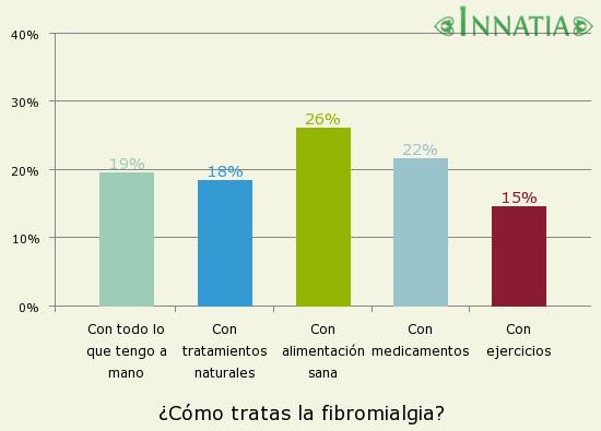 Gráfico de la encuesta: ¿Cómo tratas la fibromialgia?