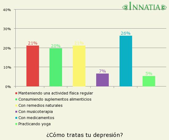 Gráfico de la encuesta: ¿Cómo tratas tu depresión?