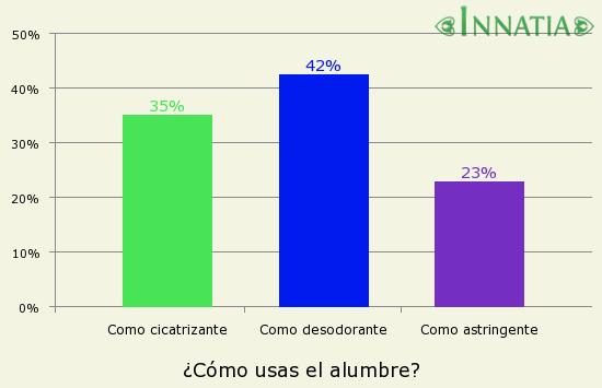 Gráfico de la encuesta: ¿Cómo usas el alumbre?