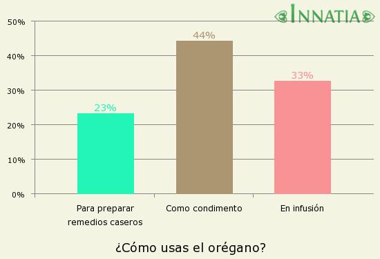 Gráfico de la encuesta: ¿Cómo usas el orégano?