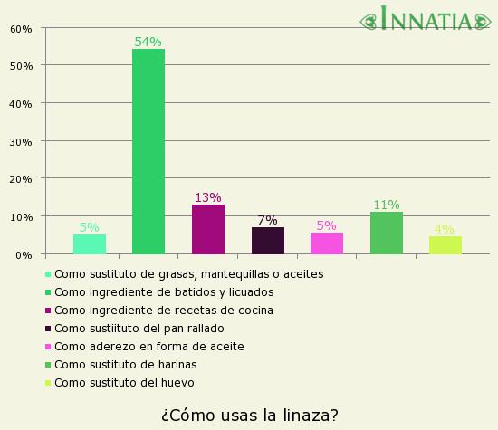 Gráfico de la encuesta: ¿Cómo usas la linaza?