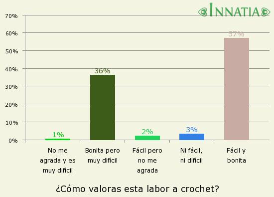 Gráfico de la encuesta: ¿Cómo valoras esta labor a crochet?