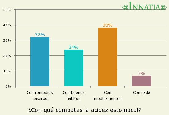 Gráfico de la encuesta: ¿Con qué combates la acidez estomacal?