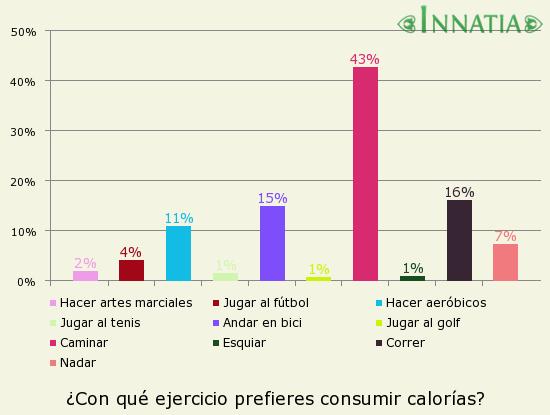 Gráfico de la encuesta: ¿Con qué ejercicio prefieres consumir calorías?
