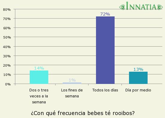 Gráfico de la encuesta: ¿Con qué frecuencia bebes té rooibos?