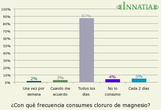 Gráfico de la encuesta: ¿Con qué frecuencia consumes cloruro de magnesio?