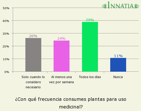Gráfico de la encuesta: ¿Con qué frecuencia consumes plantas para uso medicinal?