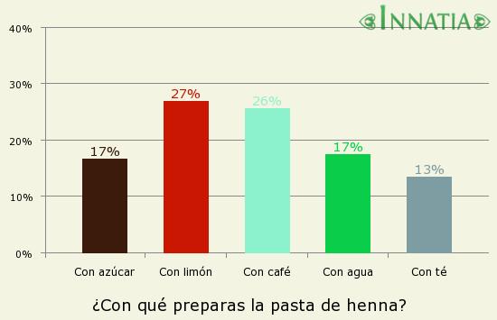 Gráfico de la encuesta: ¿Con qué preparas la pasta de henna?