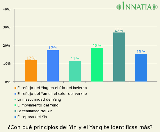Gráfico de la encuesta: ¿Con qué principios del Yin y el Yang te identificas más?
