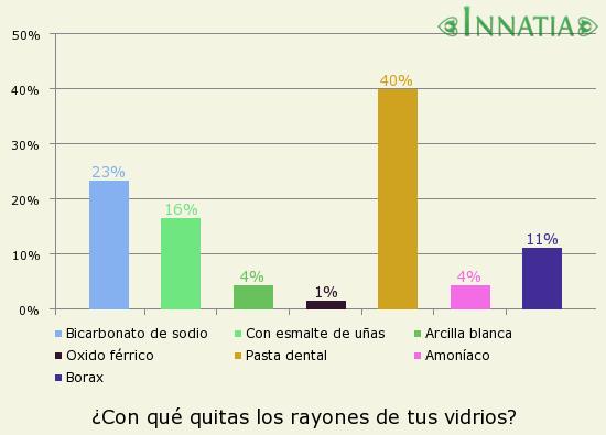 bb8c8f90d9 Gráfico de la encuesta: ¿Con qué quitas los rayones de tus vidrios?