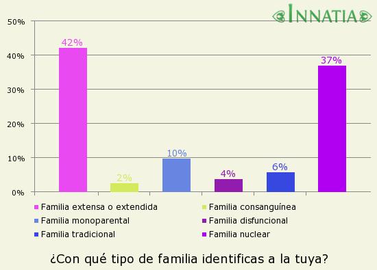 Gráfico de la encuesta: ¿Con qué tipo de familia identificas a la tuya?
