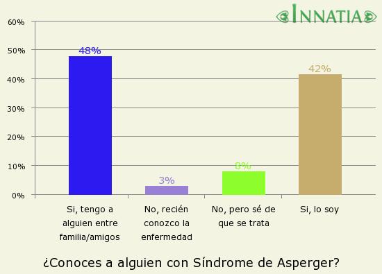 Gráfico de la encuesta: ¿Conoces a alguien con Síndrome de Asperger?