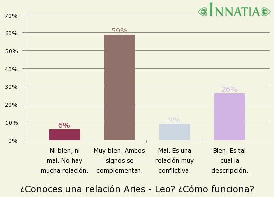 Gráfico de la encuesta: ¿Conoces una relación Aries - Leo? ¿Cómo funciona?