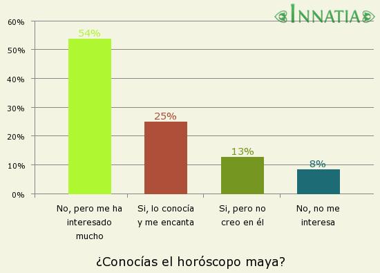 Gráfico de la encuesta: ¿Conocías el horóscopo maya?